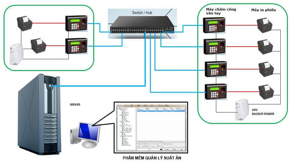 phần mềm quản lý suất ăn công nghiệp VietnamSmart